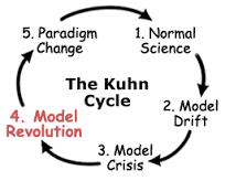 Kuhn Cycle